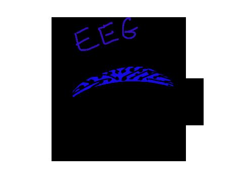 аффирмации и EEG